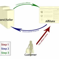 An introduction to Hotel Affiliate Marketing