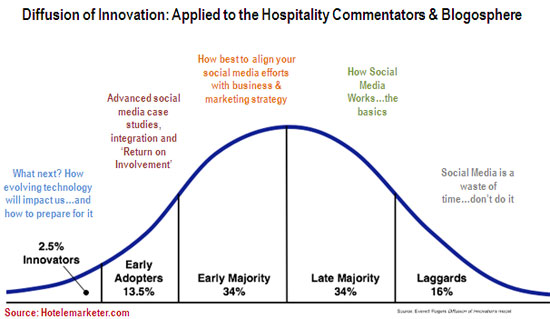 technology and innovation in the hospitality industry Simply having good food is not enough to keep a restaurant in business as it is  the newest innovations that give restaurants the much-needed.