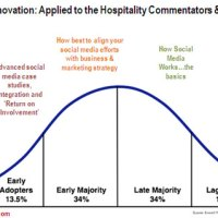 Hotel Social Media Articles and the Diffusion of Innovation