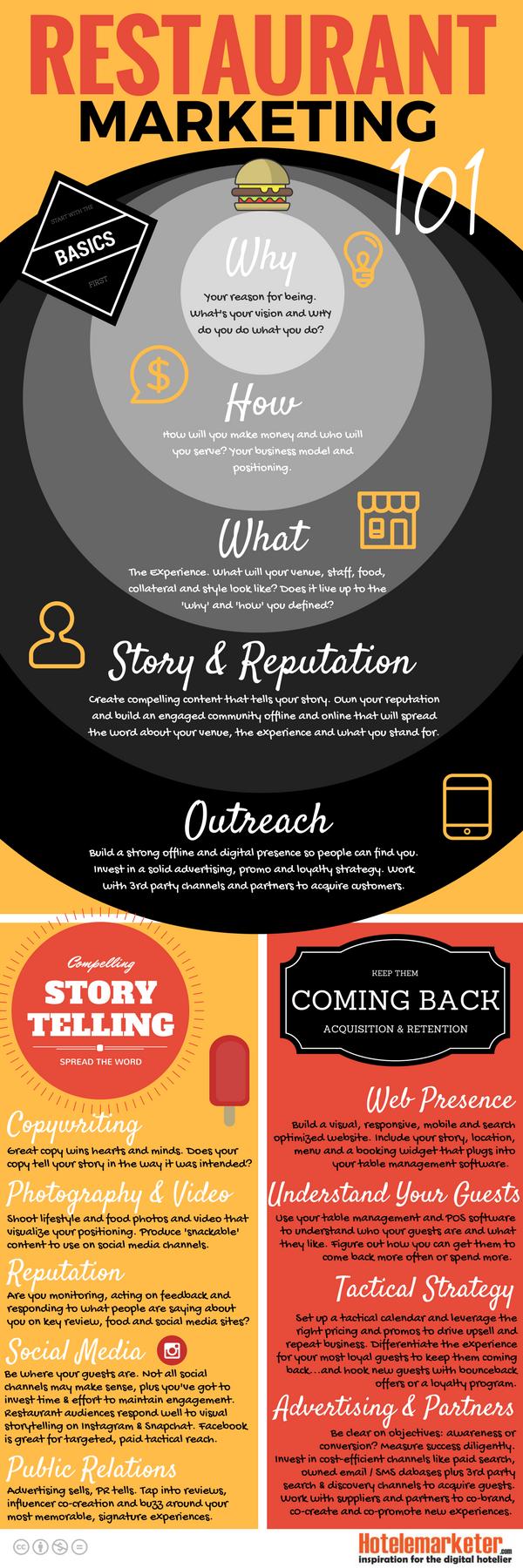 restaurant-marketing-infographic
